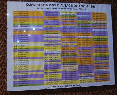 Un tableau de la qualité des vins d'Alsace de 1700 à 1899, d'après la chronique de la viticulture alsacienne de Claude Muller. En violet les mauvaises années, en vert les années d'abondance et en blanc les très bons millésimes.