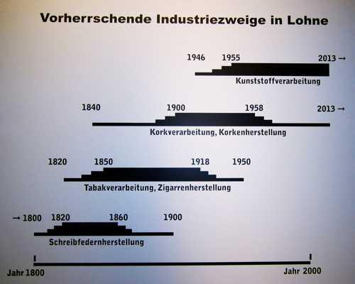 Les différentes industries qui firent la fortune de Lohne